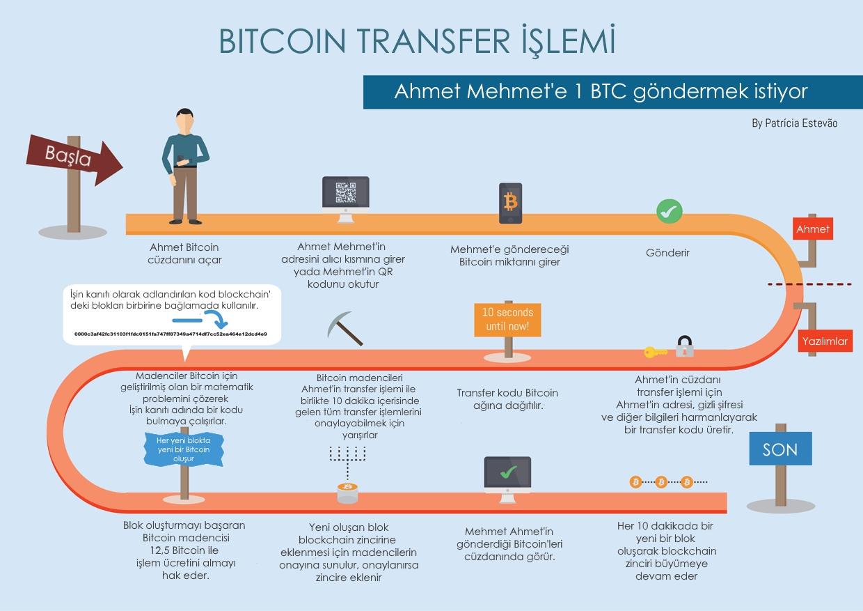 bitcoin transfer işlemi